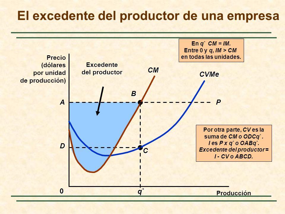 El excedente del productor de una empresa