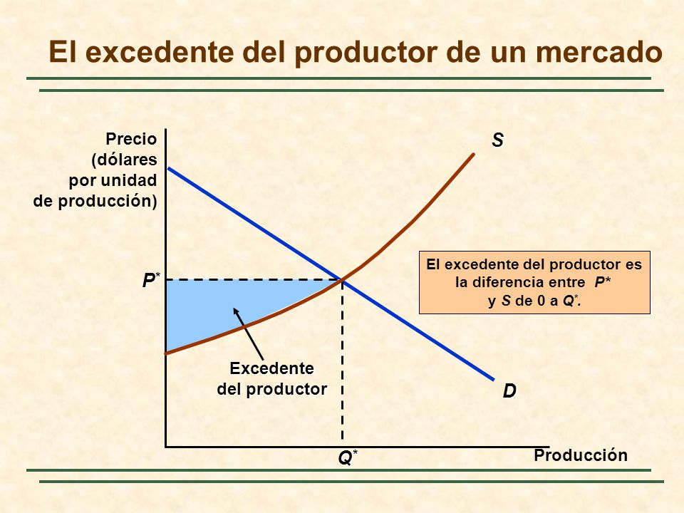 El excedente del productor de un mercado