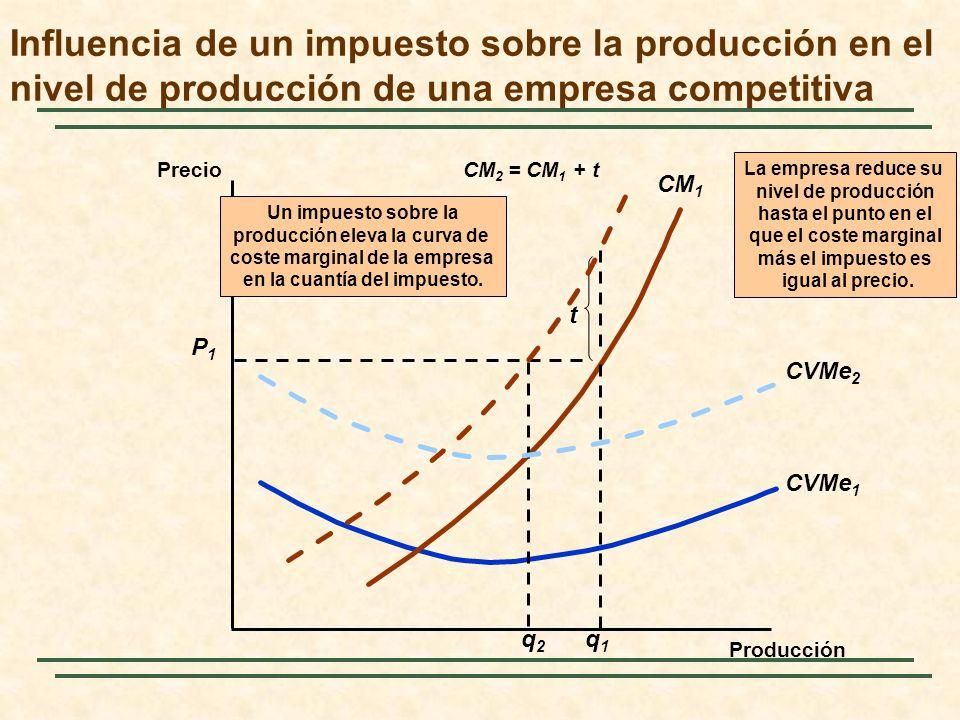 Influencia de un impuesto sobre la producción en el nivel de producción de una empresa competitiva