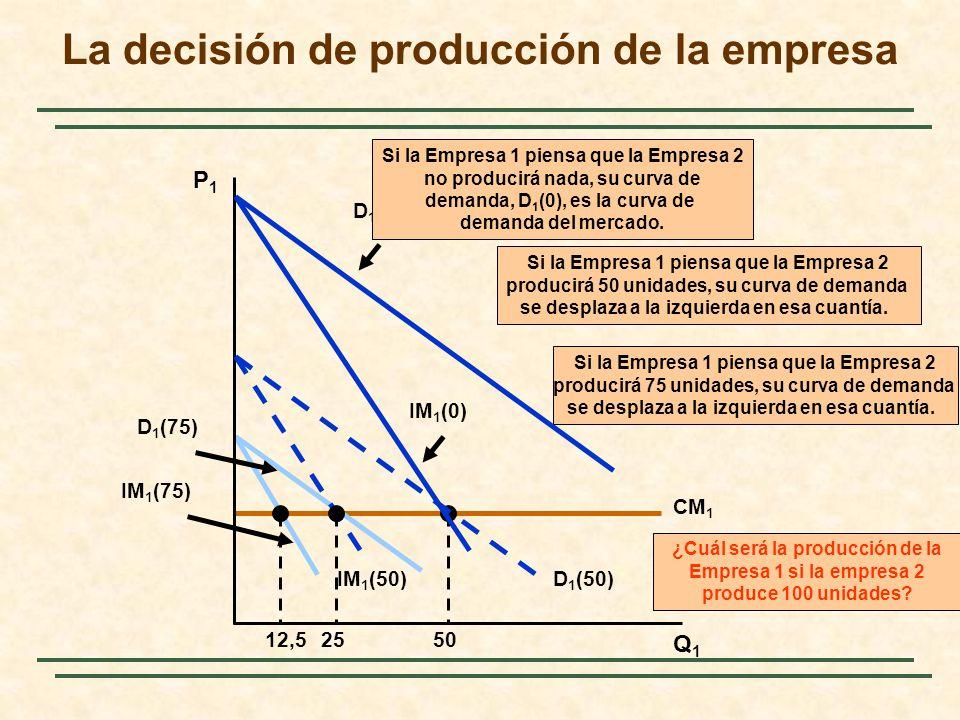 La decisión de producción de la empresa