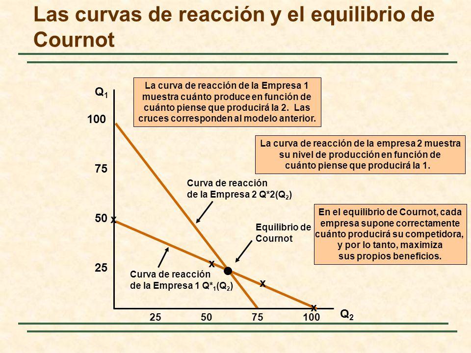Las curvas de reacción y el equilibrio de Cournot