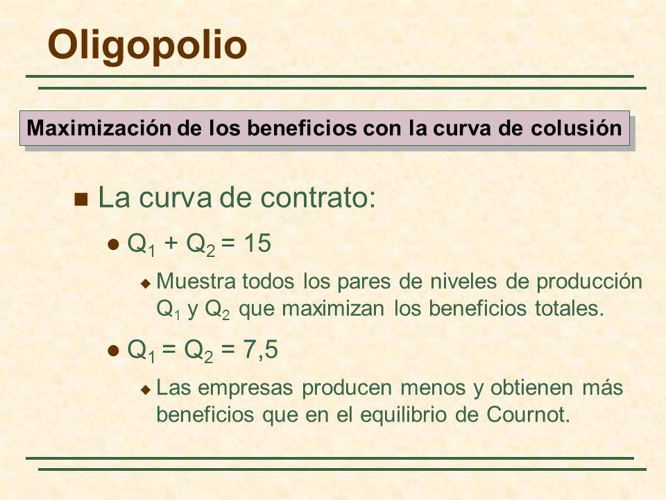 Maximización de los beneficios con la curva de colusión