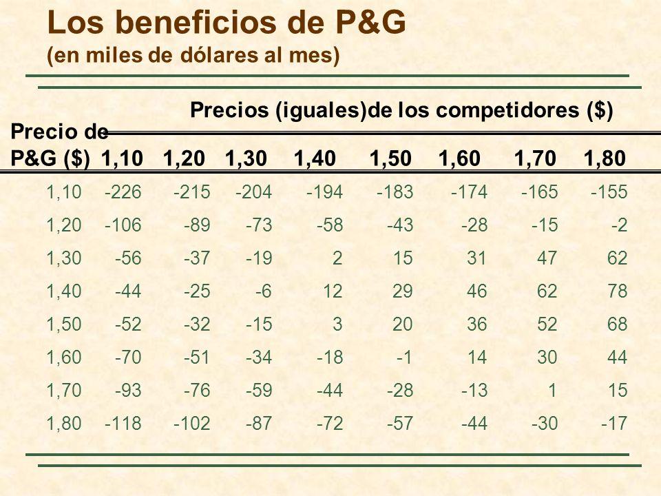 Los beneficios de P&G (en miles de dólares al mes)