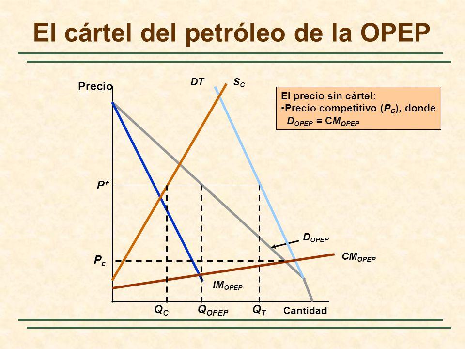 El cártel del petróleo de la OPEP