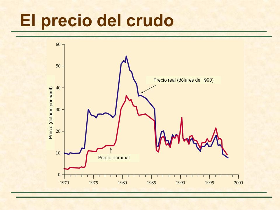El precio del crudo Precio real (dólares de 1990)