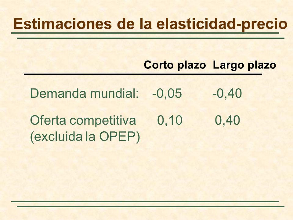 Estimaciones de la elasticidad-precio