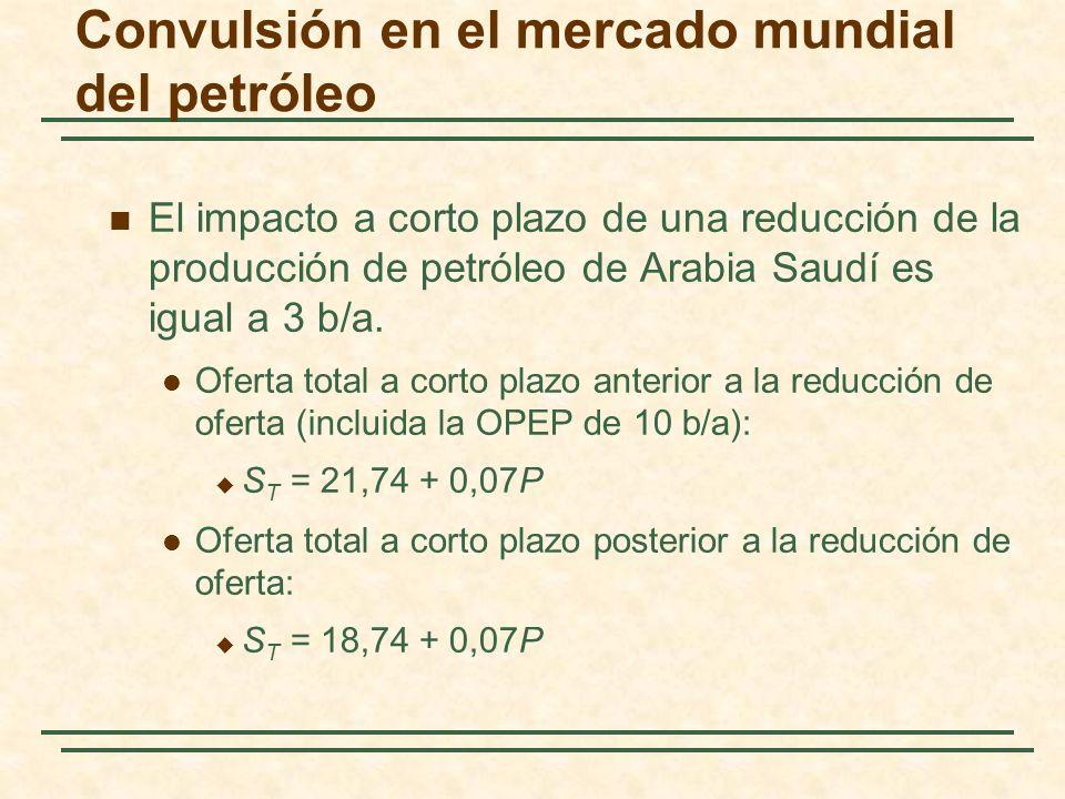 Convulsión en el mercado mundial del petróleo