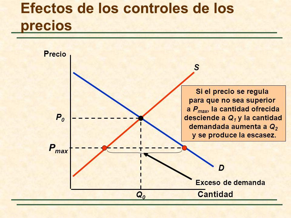 Efectos de los controles de los precios
