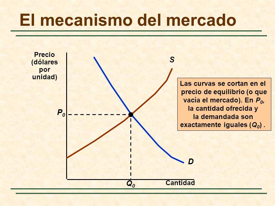 El mecanismo del mercado