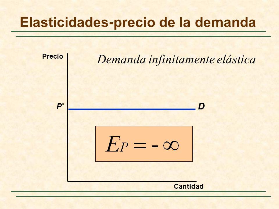 Elasticidades-precio de la demanda