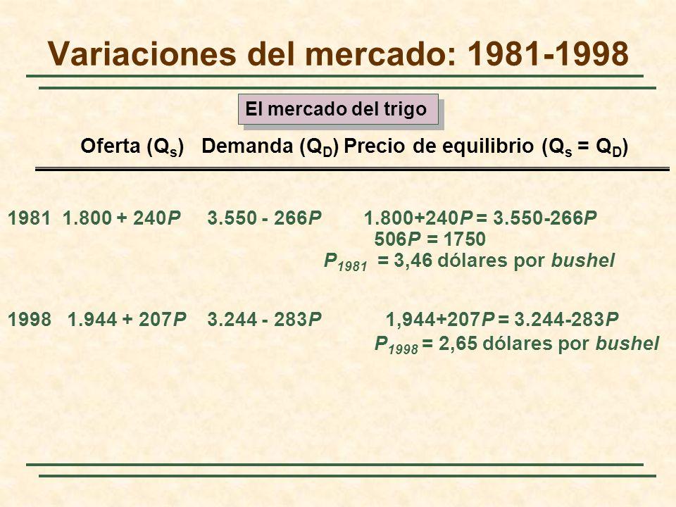 Variaciones del mercado: 1981-1998