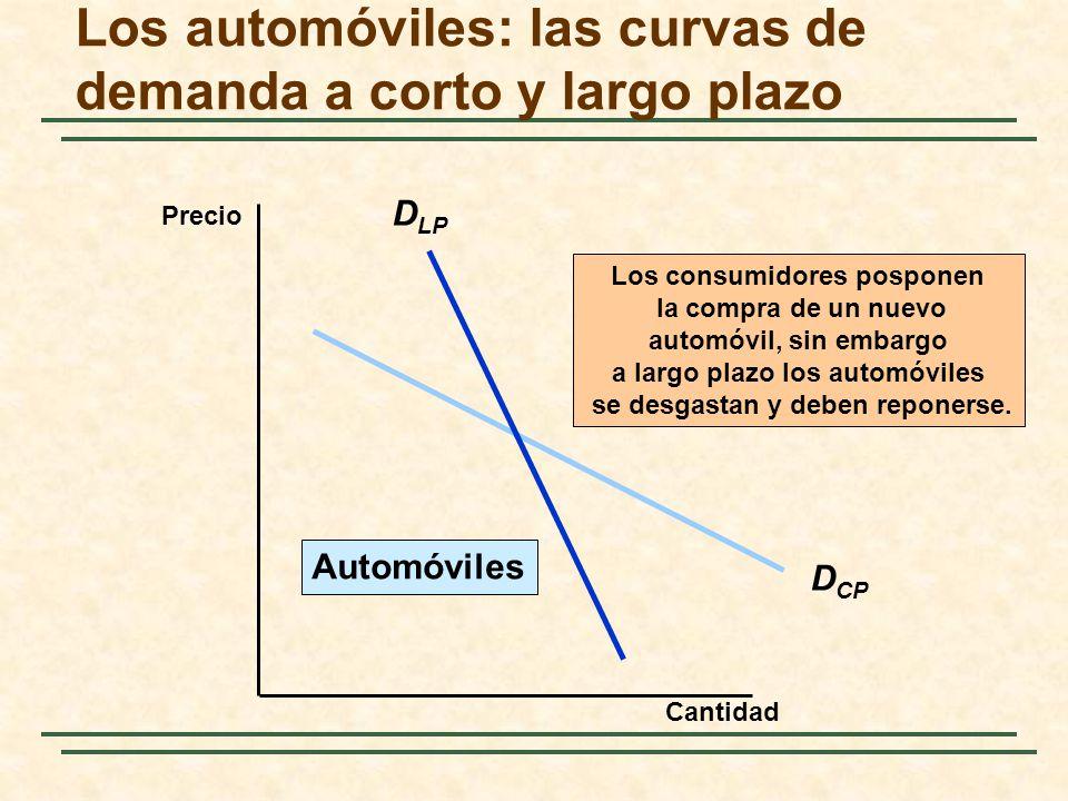 Los automóviles: las curvas de demanda a corto y largo plazo