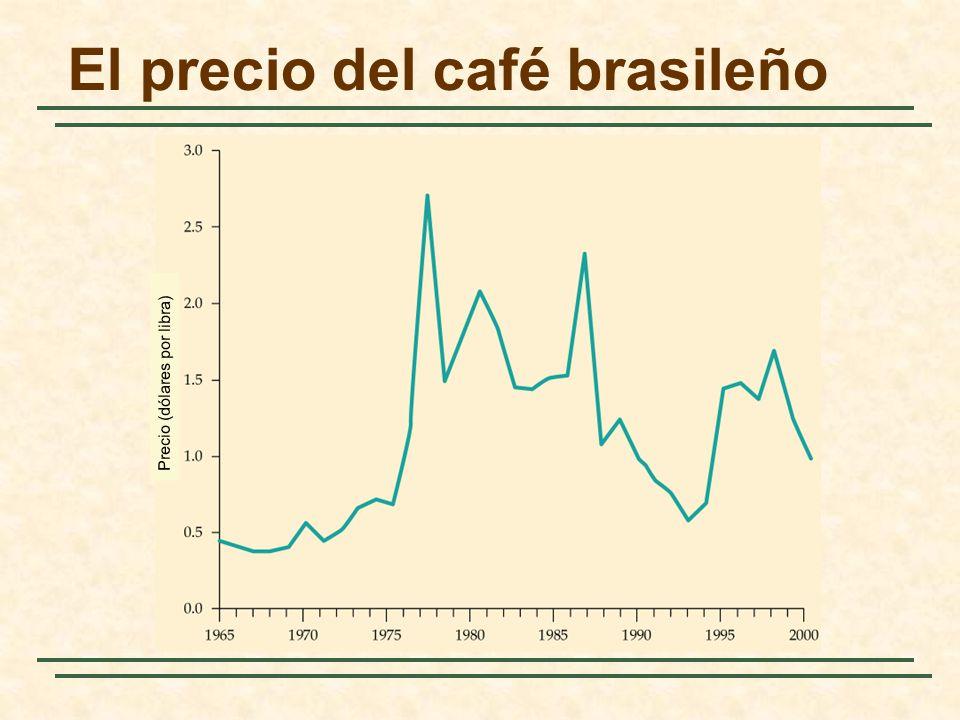El precio del café brasileño