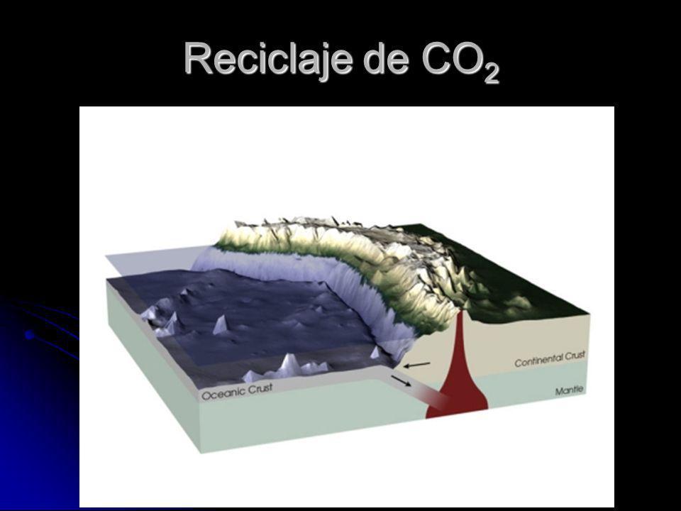 Reciclaje de CO2