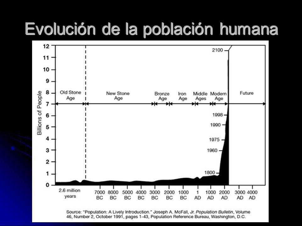 Evolución de la población humana