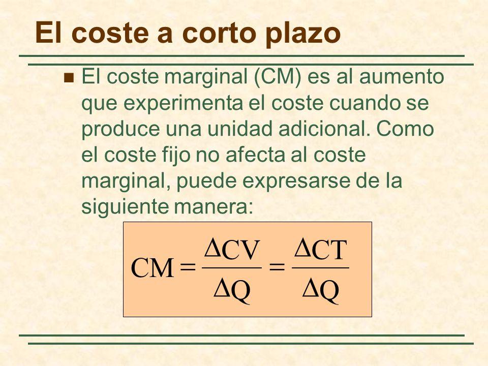 El coste a corto plazo D D CV CT = = CM D D Q Q