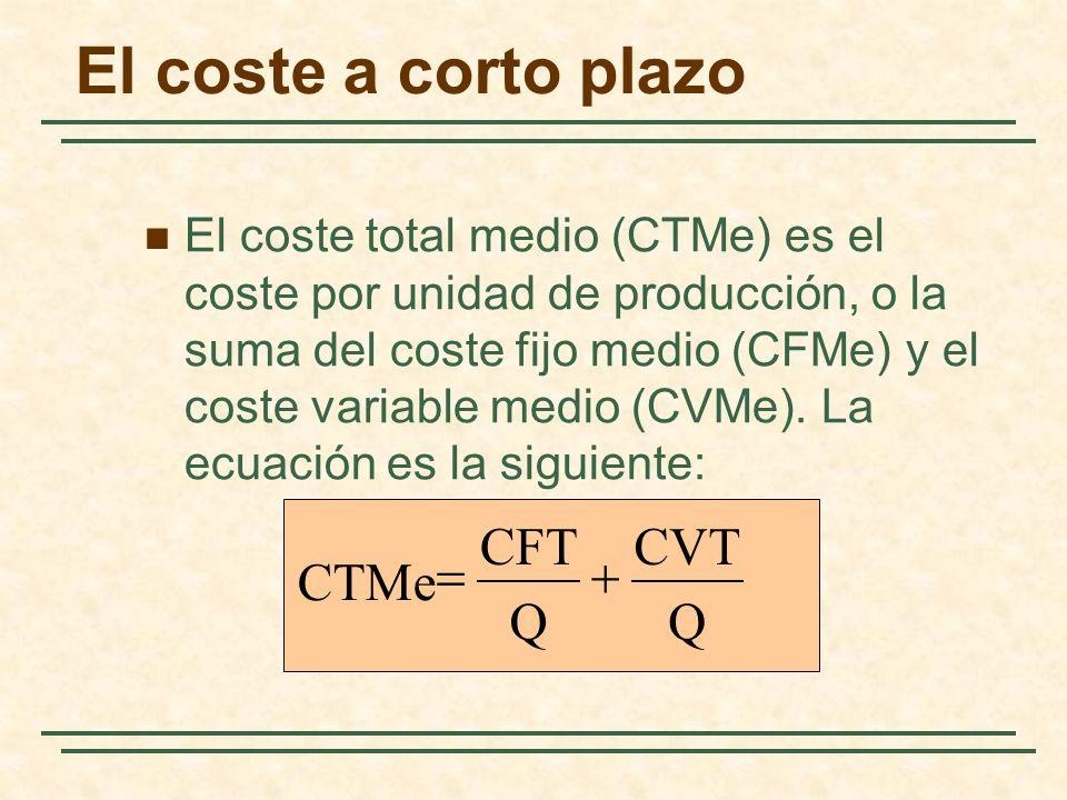 El coste a corto plazo CFT CVT = + CTMe Q Q