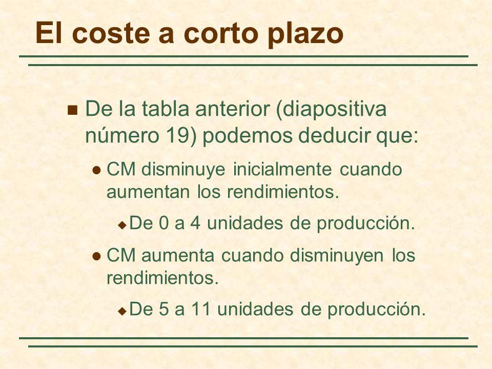 El coste a corto plazo De la tabla anterior (diapositiva número 19) podemos deducir que: