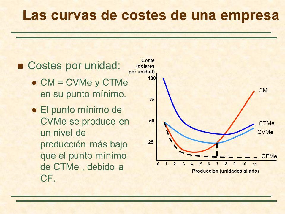 Las curvas de costes de una empresa