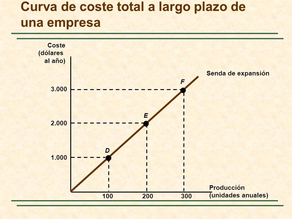 Curva de coste total a largo plazo de una empresa
