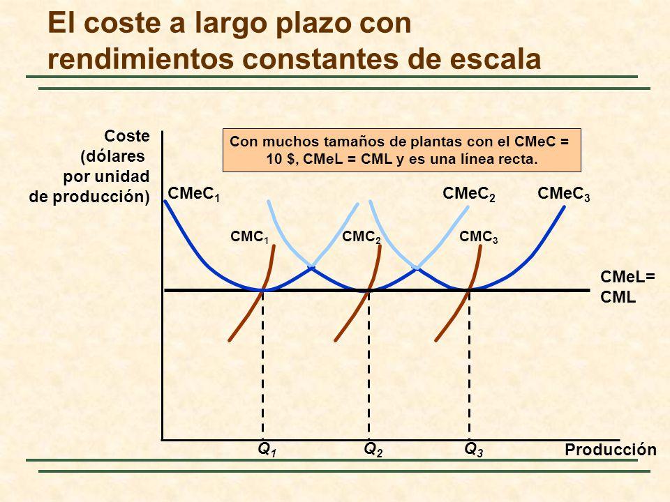 El coste a largo plazo con rendimientos constantes de escala