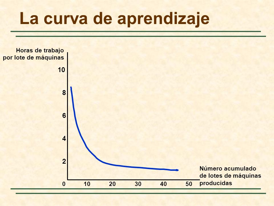 La curva de aprendizaje