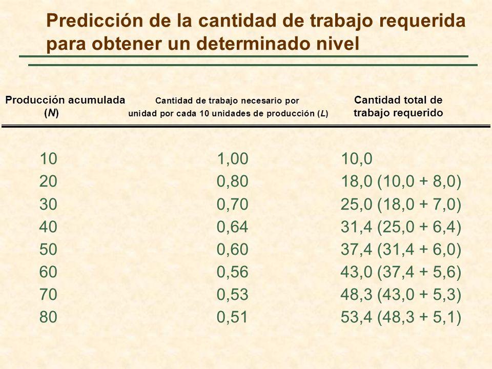 Predicción de la cantidad de trabajo requerida para obtener un determinado nivel