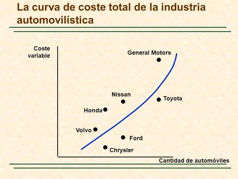 La curva de coste total de la industria automovilística