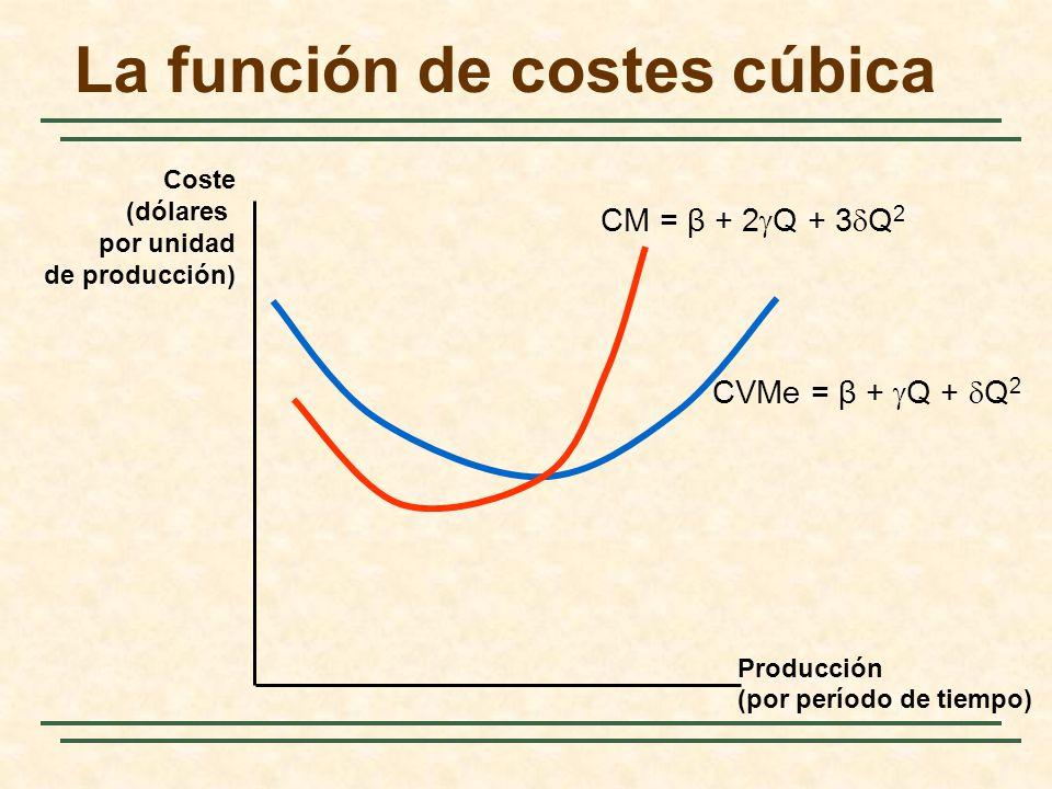La función de costes cúbica