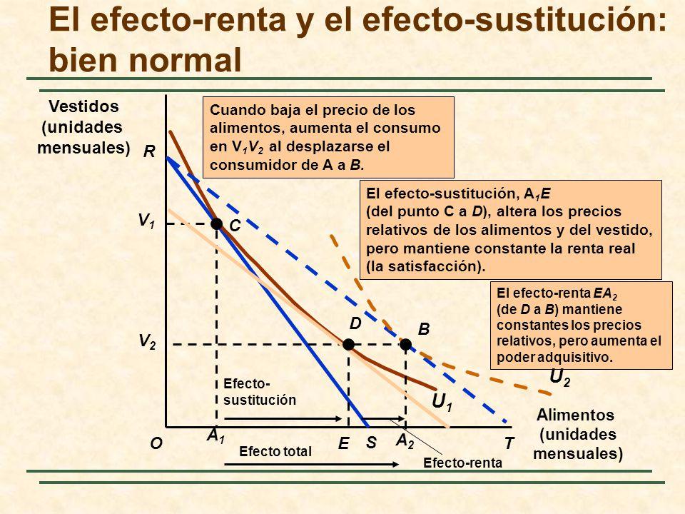 El efecto-renta y el efecto-sustitución: bien normal