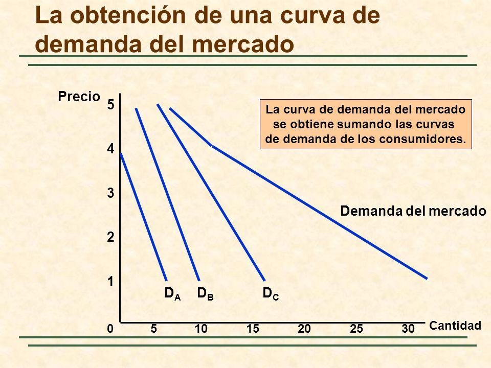 La obtención de una curva de demanda del mercado