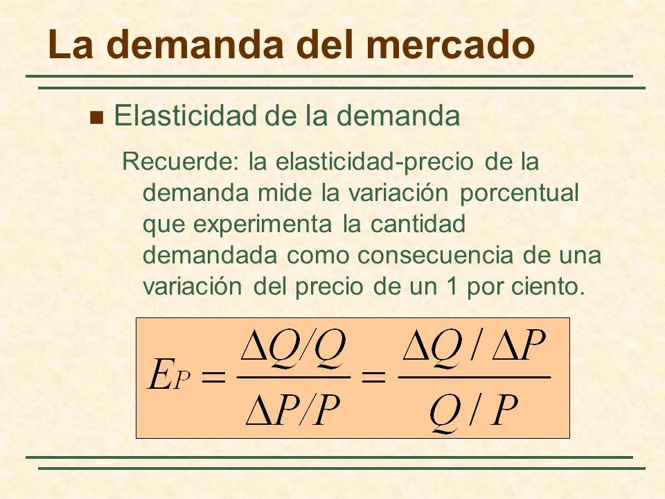 La demanda del mercado Elasticidad de la demanda