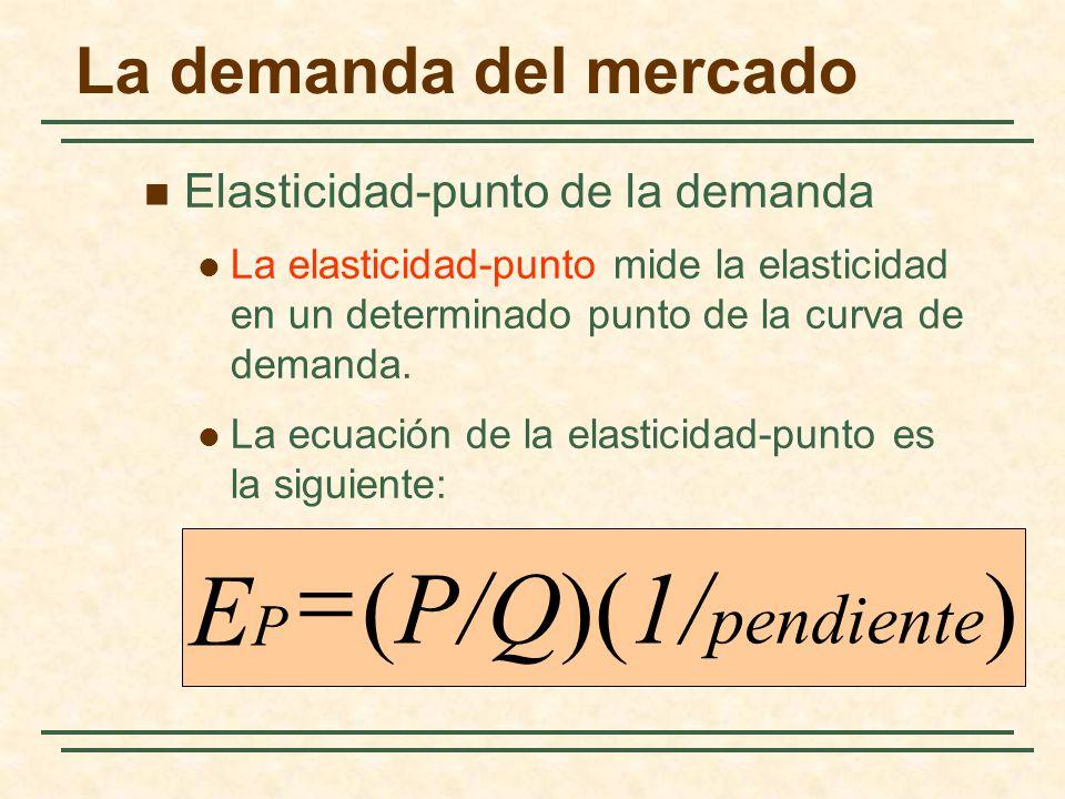 = EP (P/Q)(1/pendiente) La demanda del mercado