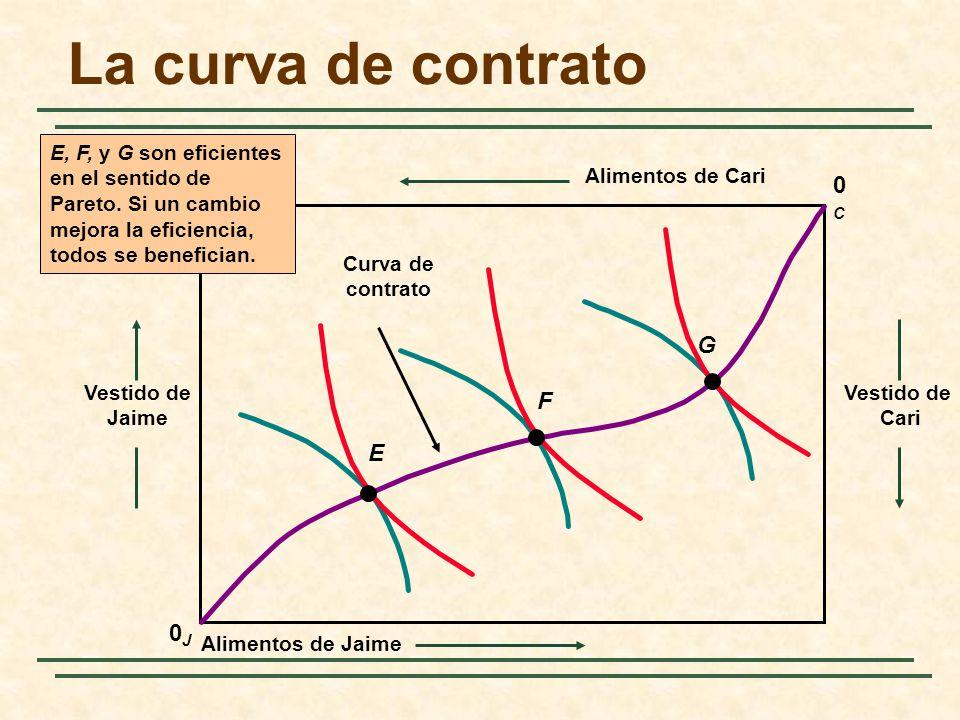 La curva de contrato 0C G F E 0J E, F, y G son eficientes