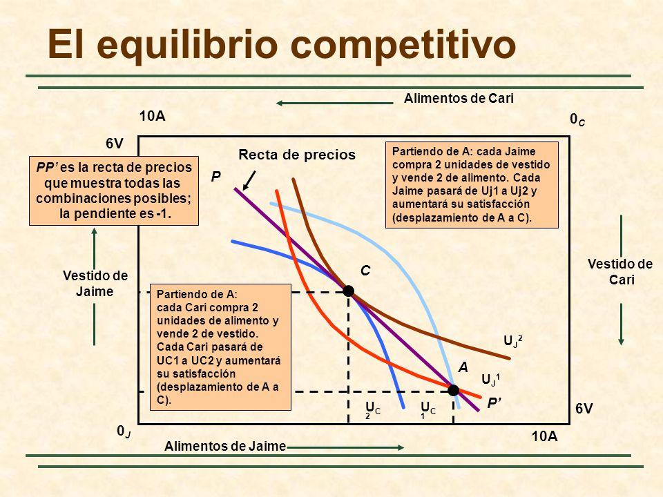 El equilibrio competitivo
