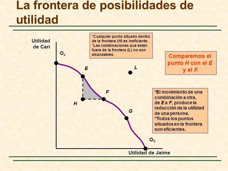 La frontera de posibilidades de utilidad
