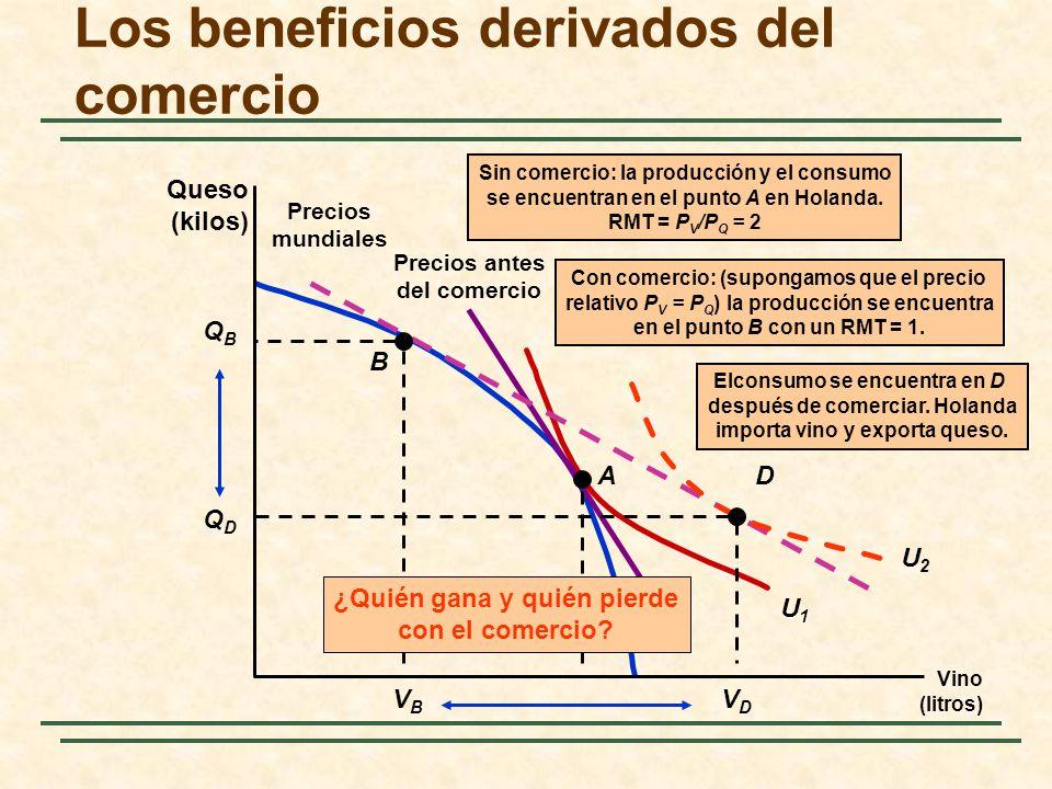 Los beneficios derivados del comercio