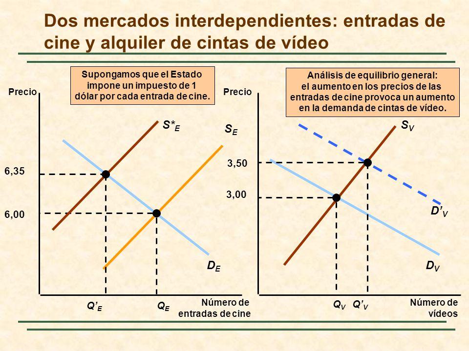 Dos mercados interdependientes: entradas de cine y alquiler de cintas de vídeo
