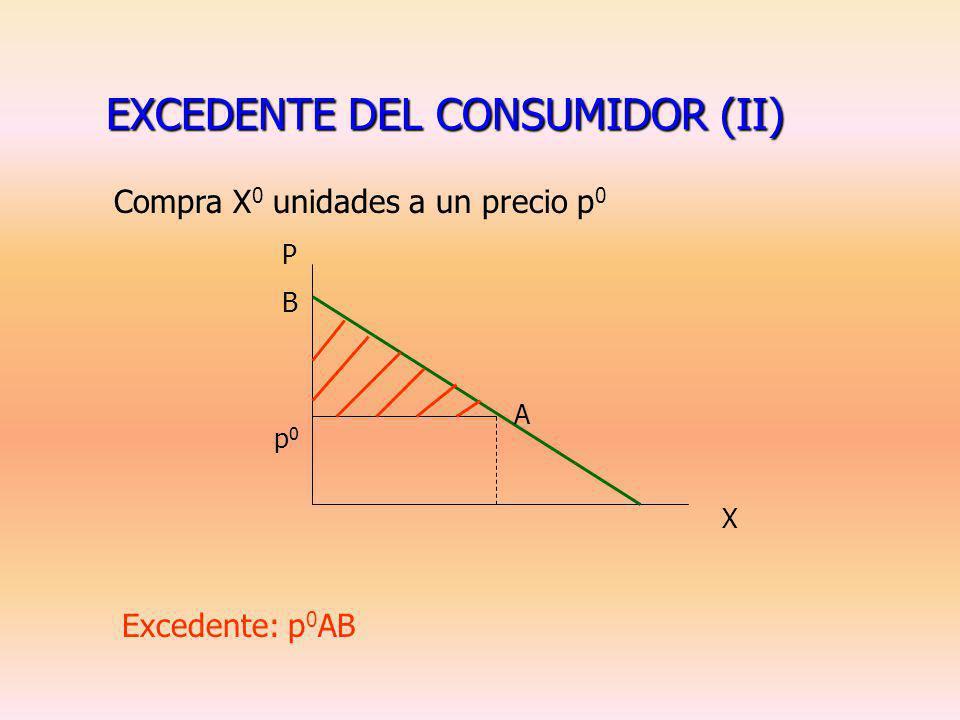 EXCEDENTE DEL CONSUMIDOR (II)