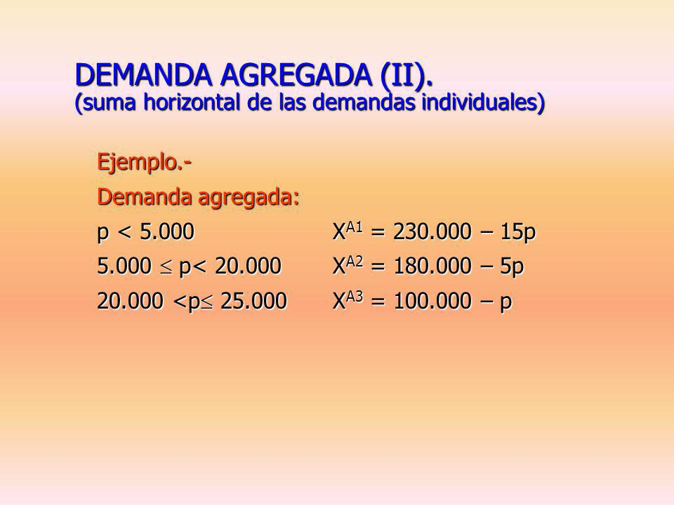 DEMANDA AGREGADA (II). (suma horizontal de las demandas individuales)