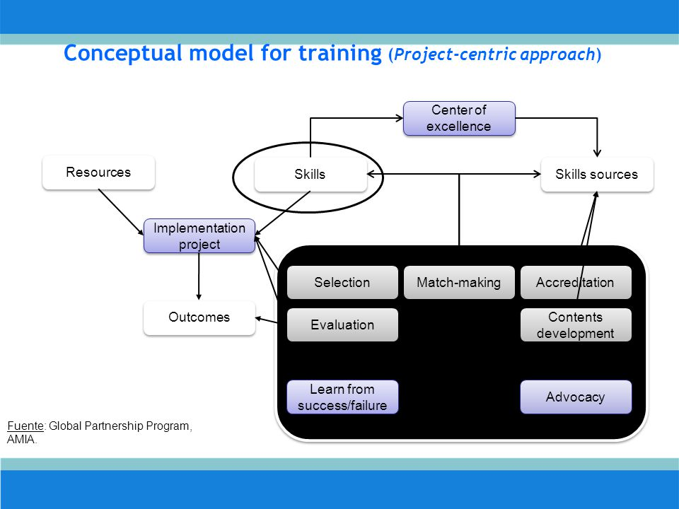 Conceptual model for training (Project-centric approach)