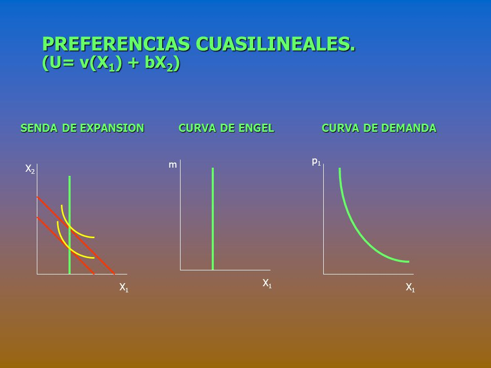 PREFERENCIAS CUASILINEALES. (U= v(X1) + bX2)