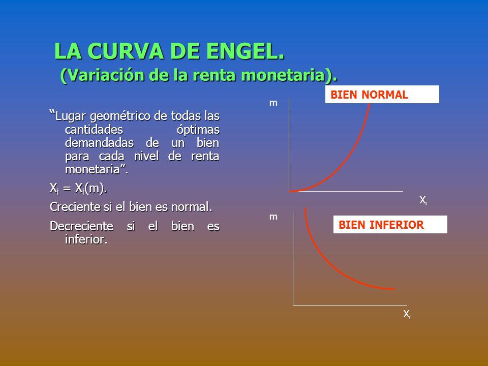 LA CURVA DE ENGEL. (Variación de la renta monetaria).