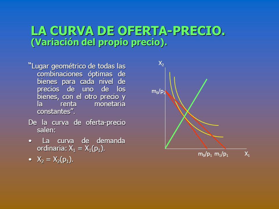 LA CURVA DE OFERTA-PRECIO. (Variación del propio precio).