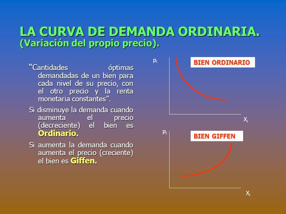 LA CURVA DE DEMANDA ORDINARIA. (Variación del propio precio).