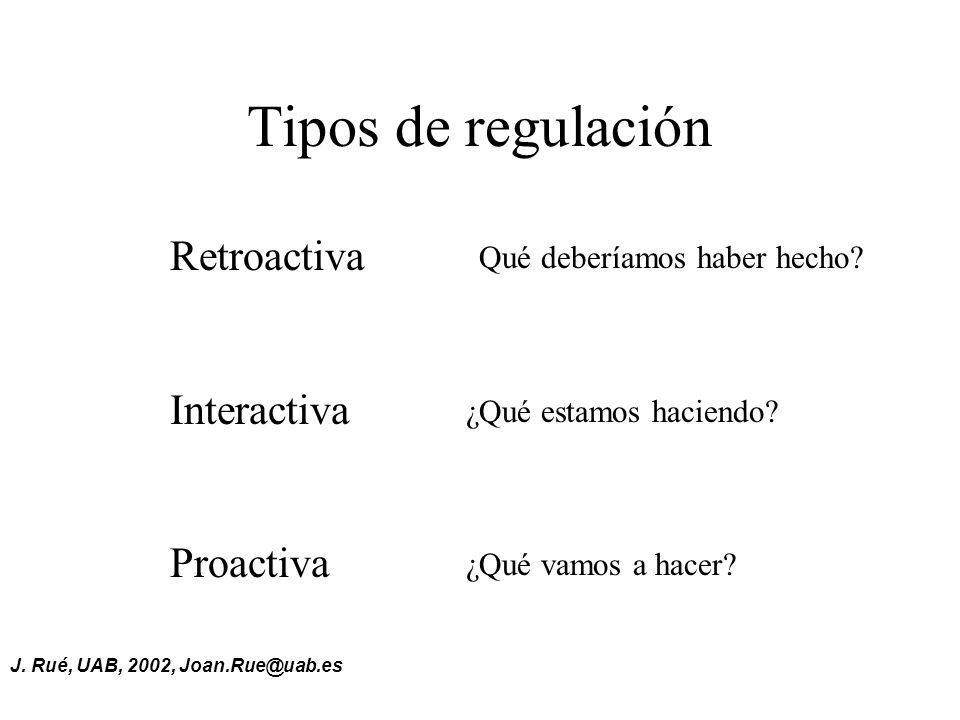 Tipos de regulación Retroactiva Interactiva Proactiva