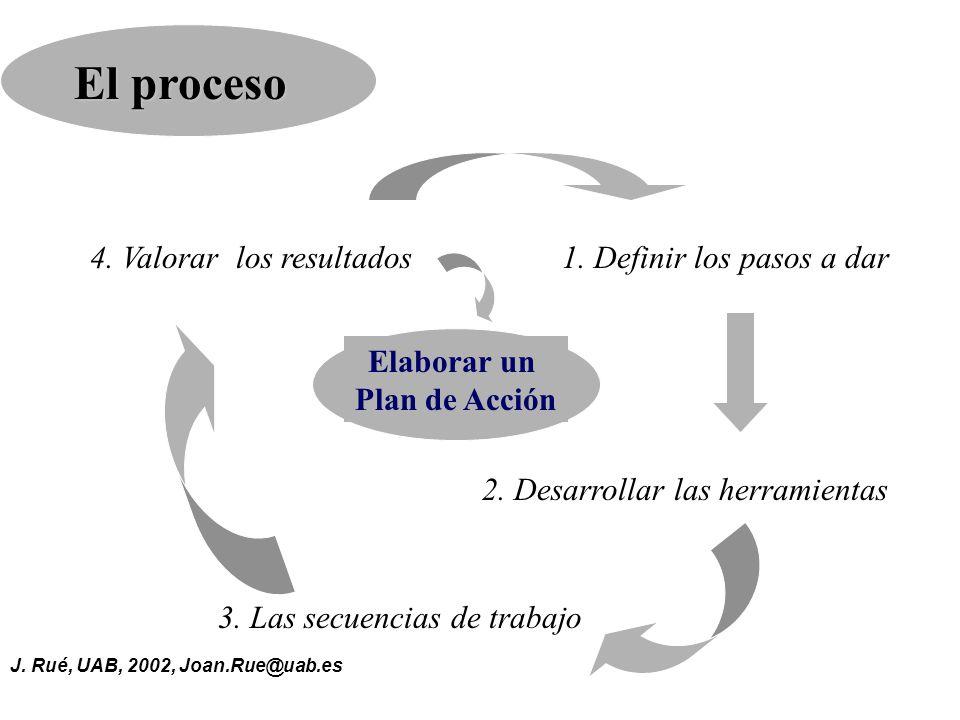 El proceso 4. Valorar los resultados 1. Definir los pasos a dar
