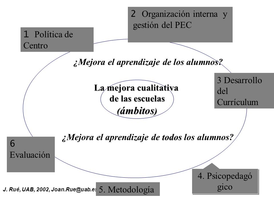 2 Organización interna y