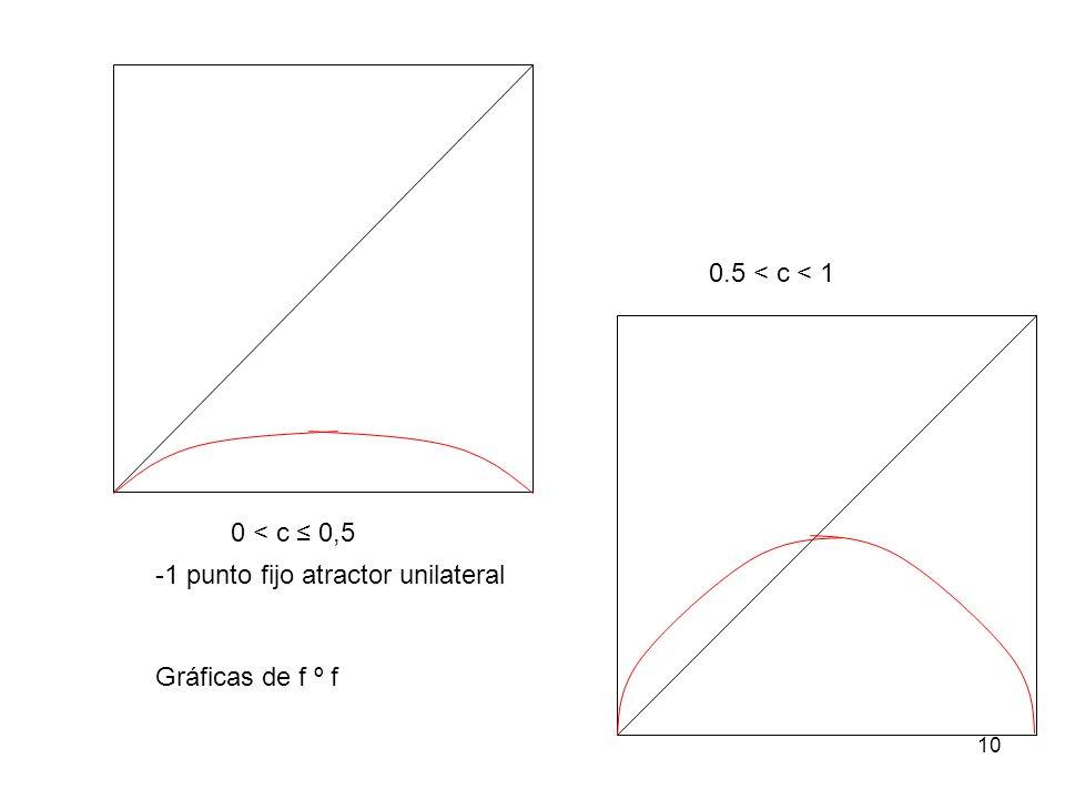 0.5 < c < 1 0 < c ≤ 0,5 -1 punto fijo atractor unilateral Gráficas de f º f