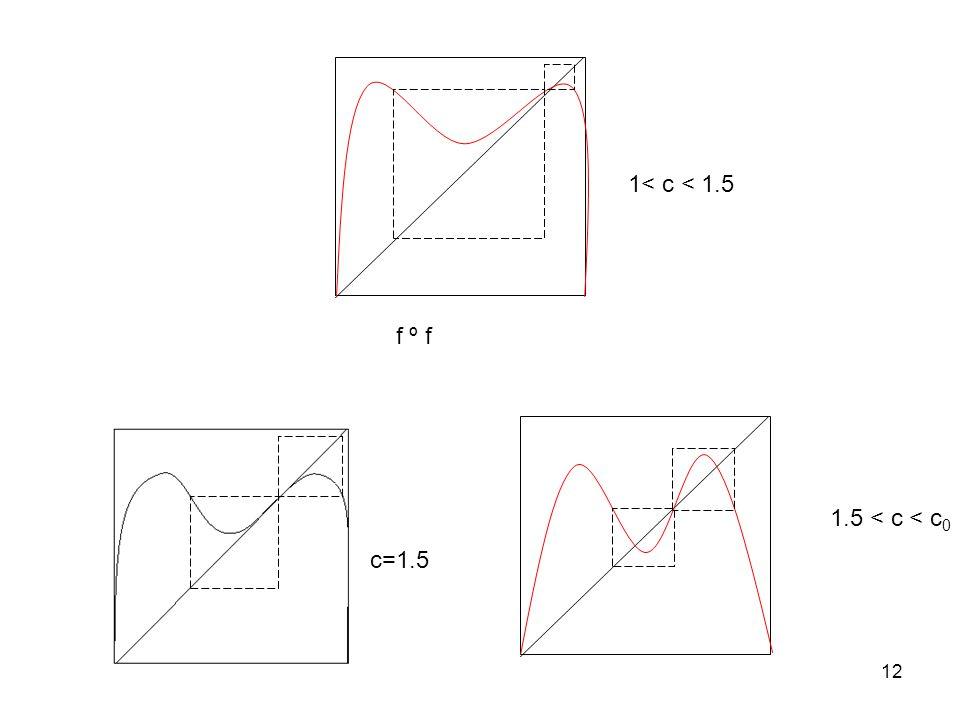 1< c < 1.5 f º f 1.5 < c < c0 c=1.5
